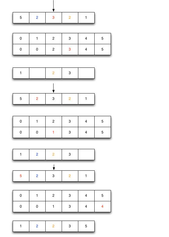 计数排序2