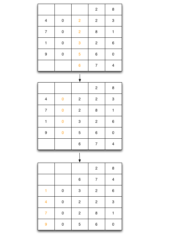 基数排序2
